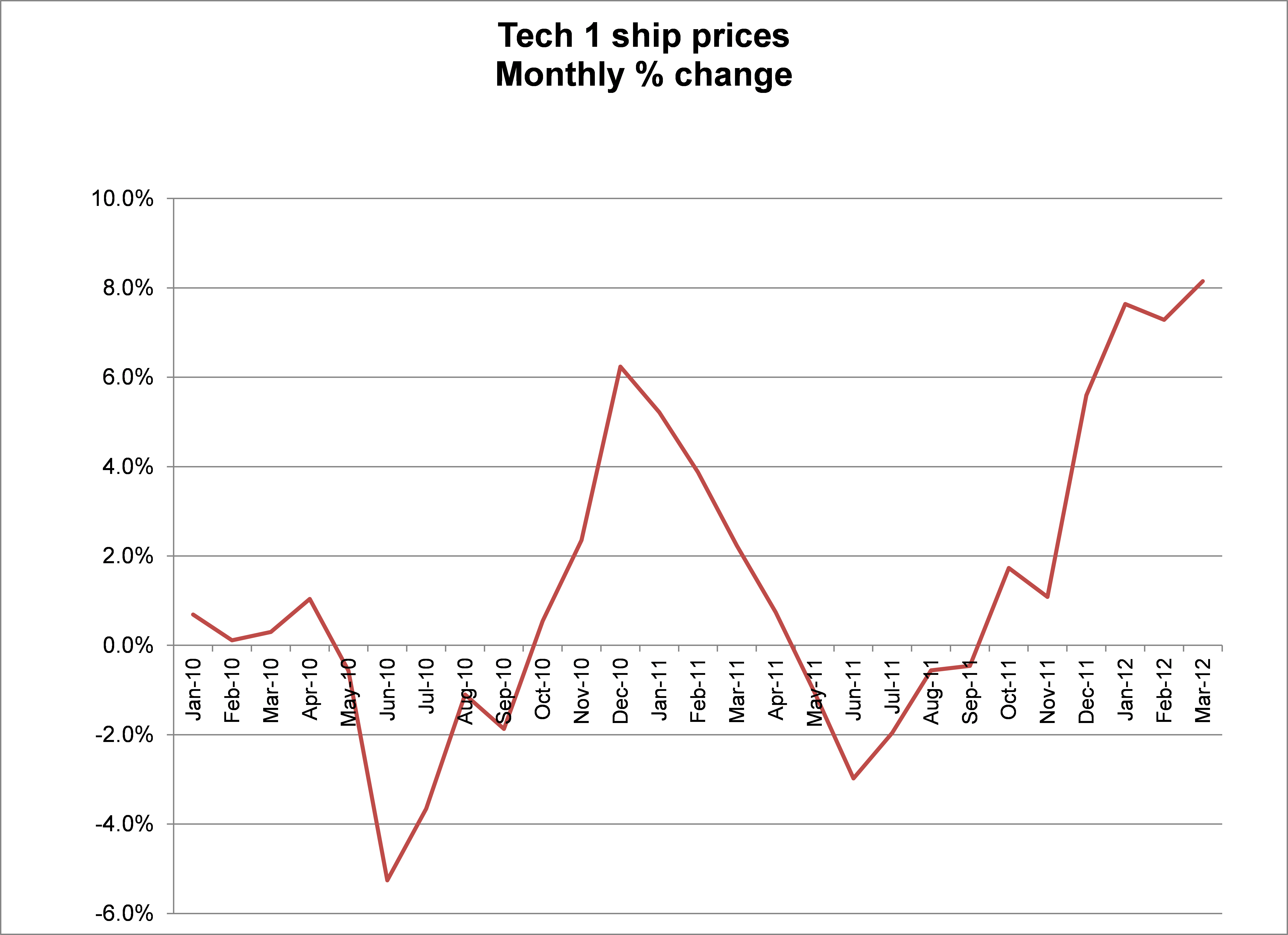 Tech 1 ship prices