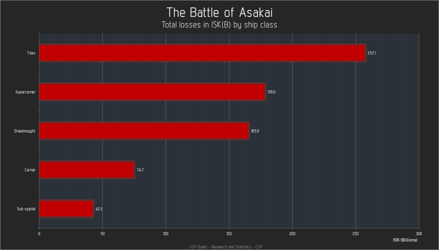 Total losses in ISK by ship class