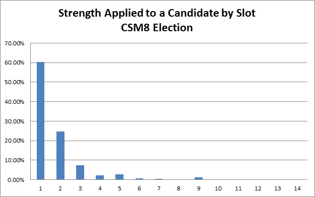 CSM8_Stats_3rd_pic.png