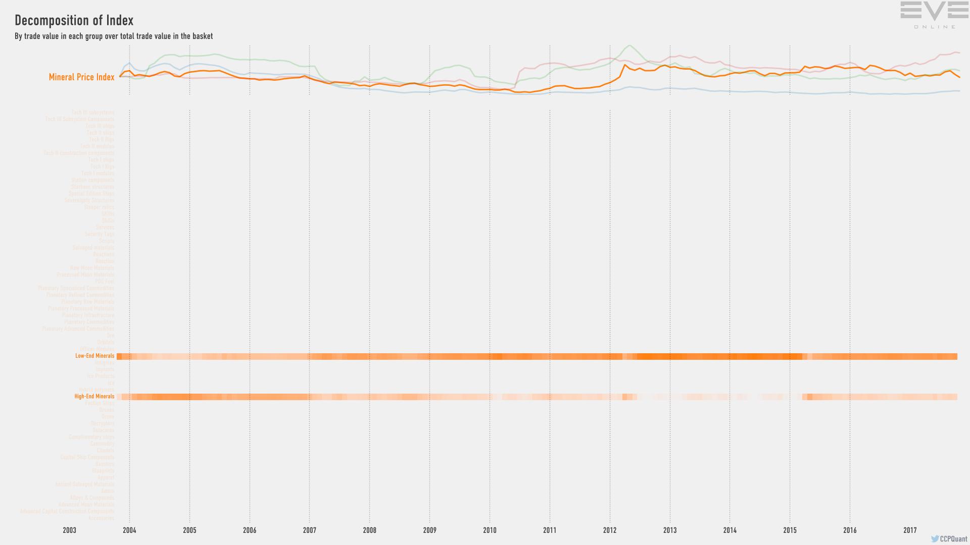 9fb_index.value.decomp.MineralPriceIndex