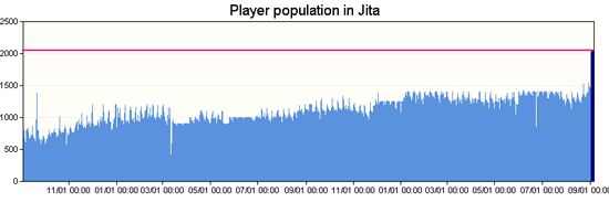 Figure 1:  Growth of maximum player population in Jita since 2008