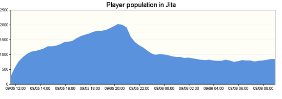 Figure 2:  Players in Jita on 5 September 2010
