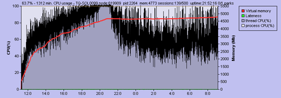 Figure 3: CPU usage on the Jita node  5 September 2010