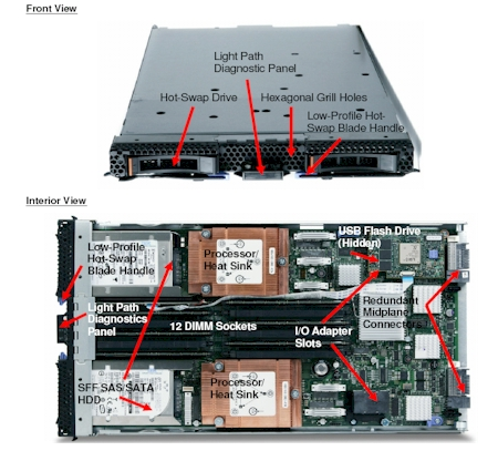 Figure 4:  Server Specifications, IBM HS22, 1 x Xeon 4C X5667 95W 3.06GHz/1333MHz/12MB, 6 x 8GB PC3-10600 CL9 ECC DDR3 1333MHz VLP RDIMM, 146 GB 2.5in Slim-HS 10K 6GB SAS HDD, Hyper Threading disabled, Turbo Boost set to max
