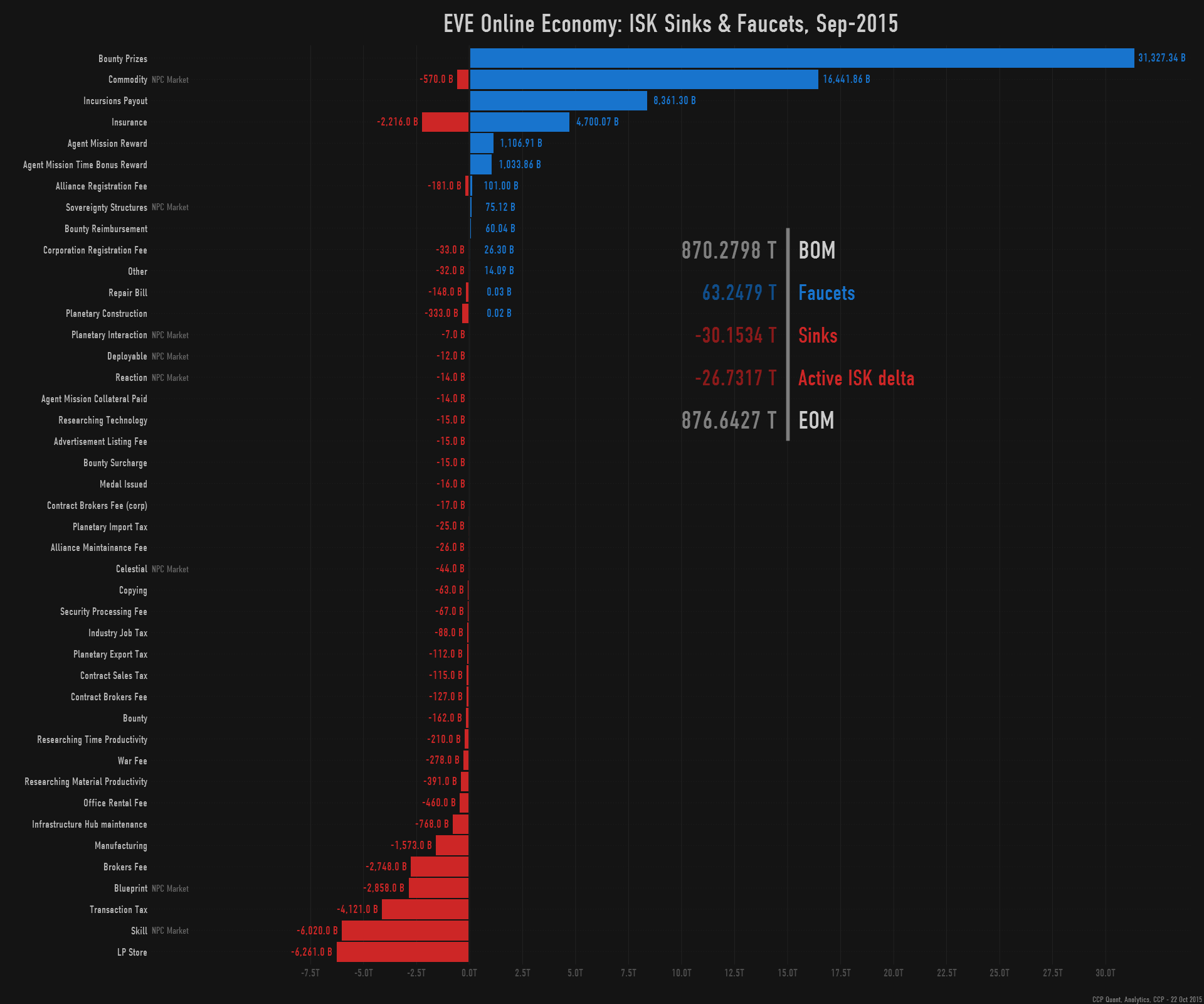 Isk Eve Online To Usd