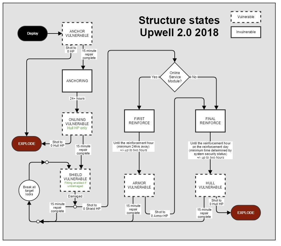 Upwell 20 Structures Changes Coming On February 13th Updated Ef Falcon Central Locking Wiring Diagram Chart Has Been From Original Blog Version Click To Enlarge