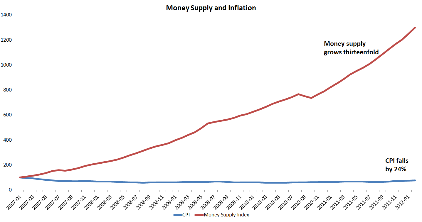 velocity of money and inflation relationship
